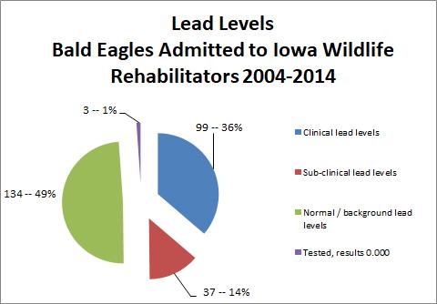 LeadLevelsEaglesTotals2004-2014